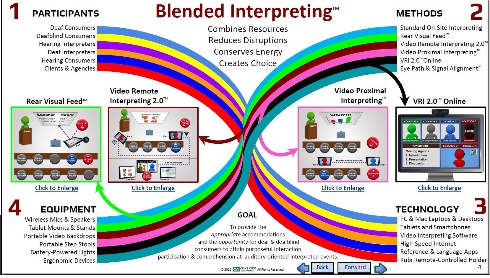 CVI Blended Interpreting